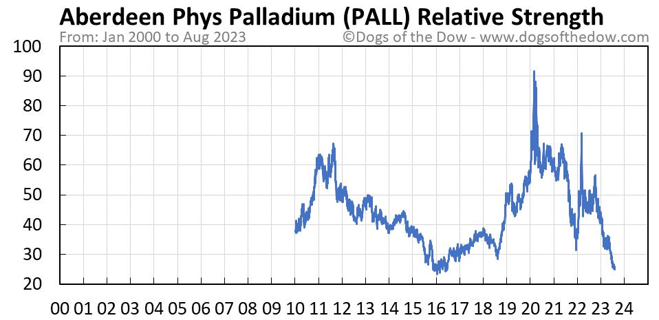 PALL relative strength chart
