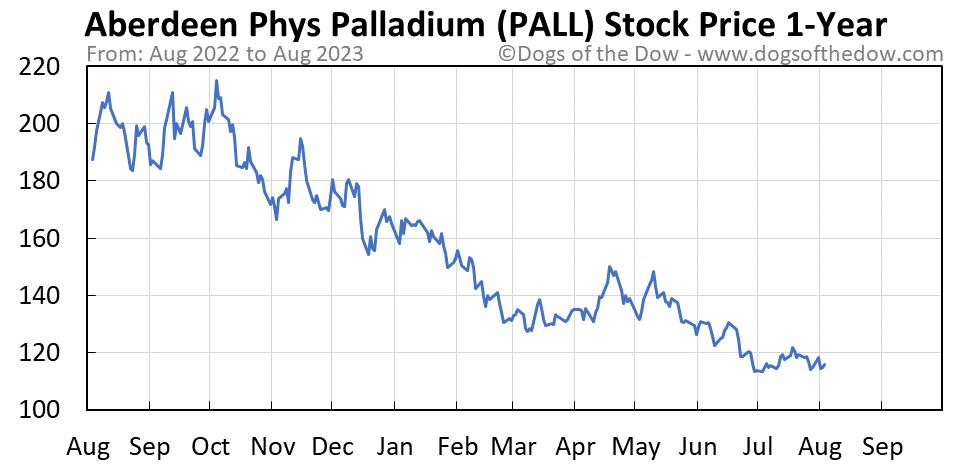 PALL 1-year stock price chart