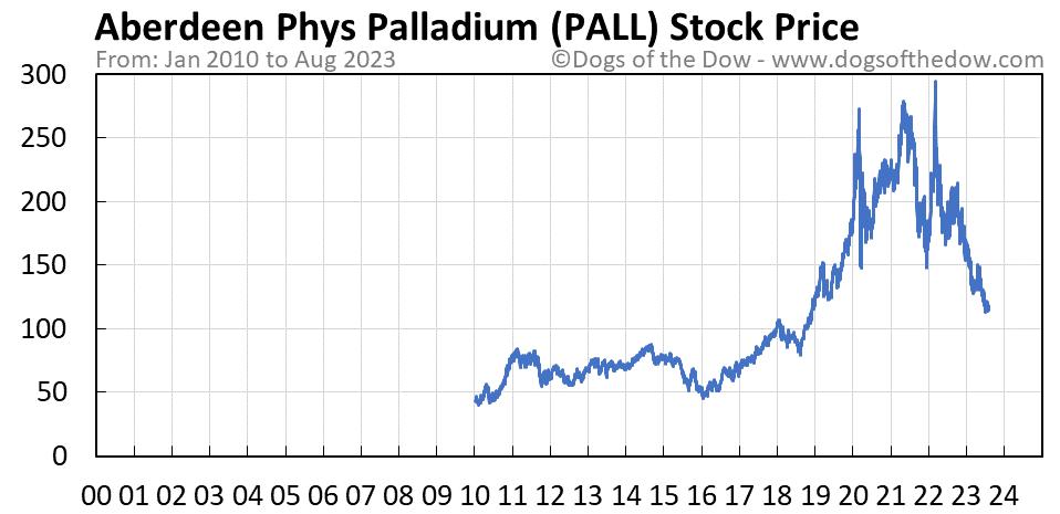 PALL stock price chart