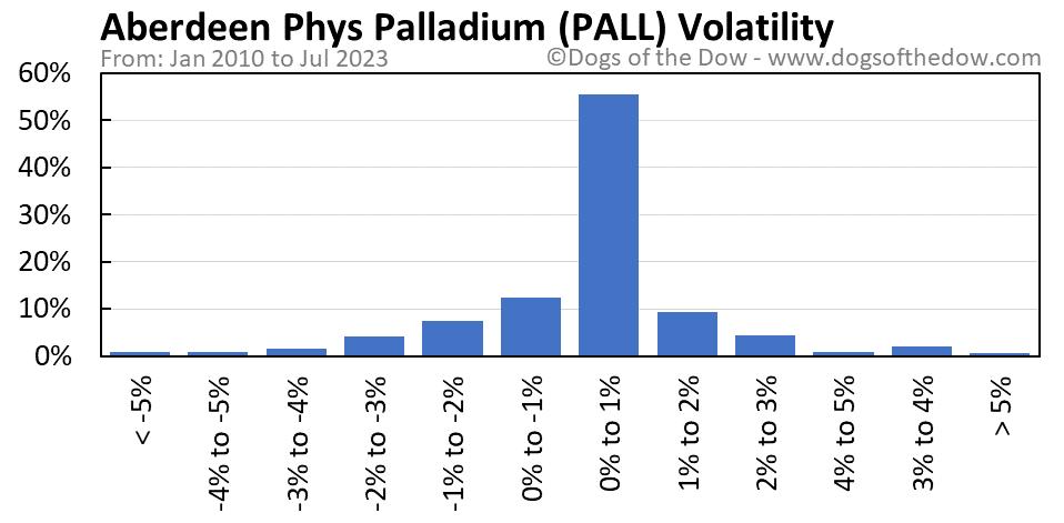 PALL volatility chart