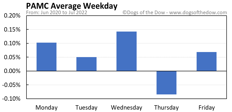 PAMC average weekday chart