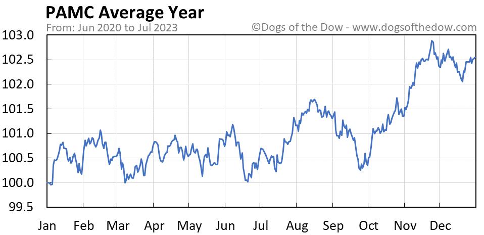 PAMC average year chart