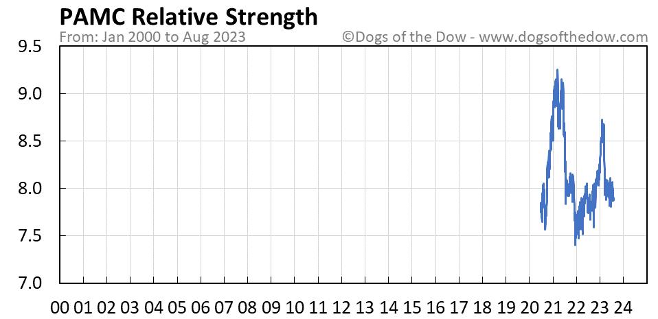 PAMC relative strength chart