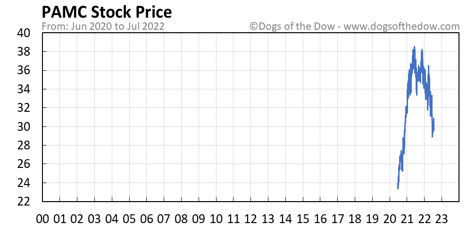 PAMC stock price chart