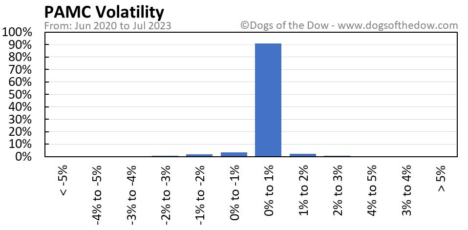 PAMC volatility chart
