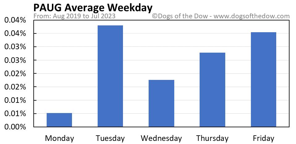 PAUG average weekday chart