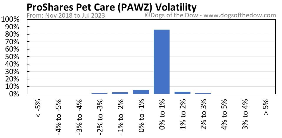 PAWZ volatility chart