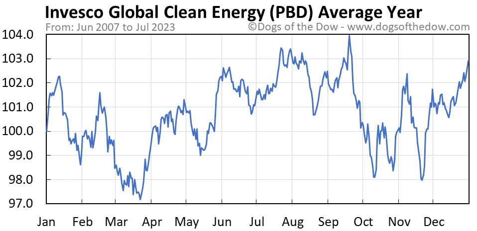 PBD average year chart