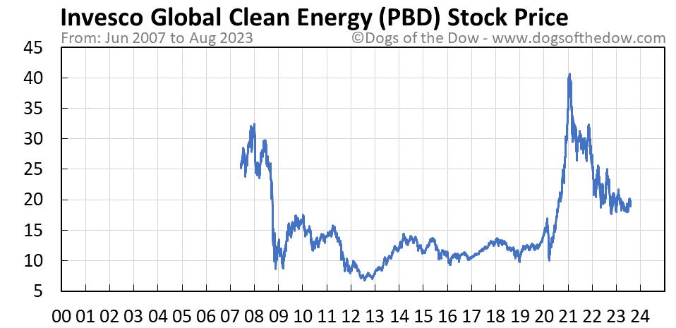 PBD stock price chart