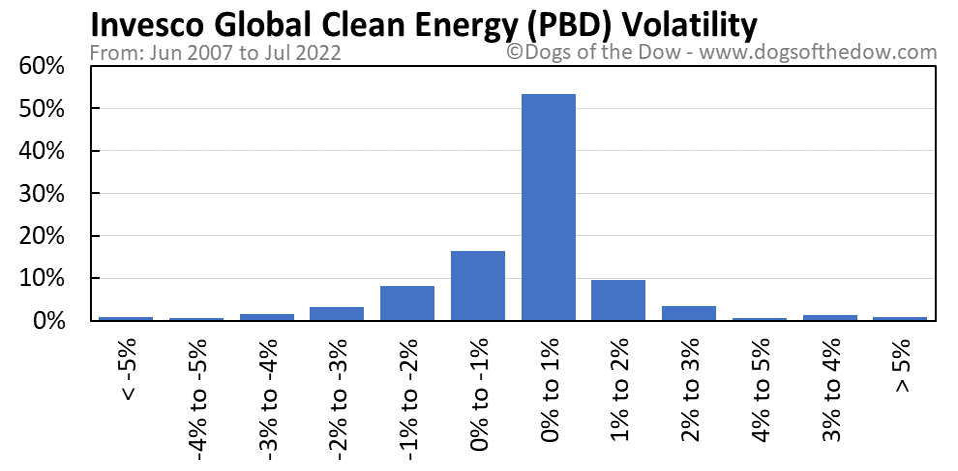 PBD volatility chart