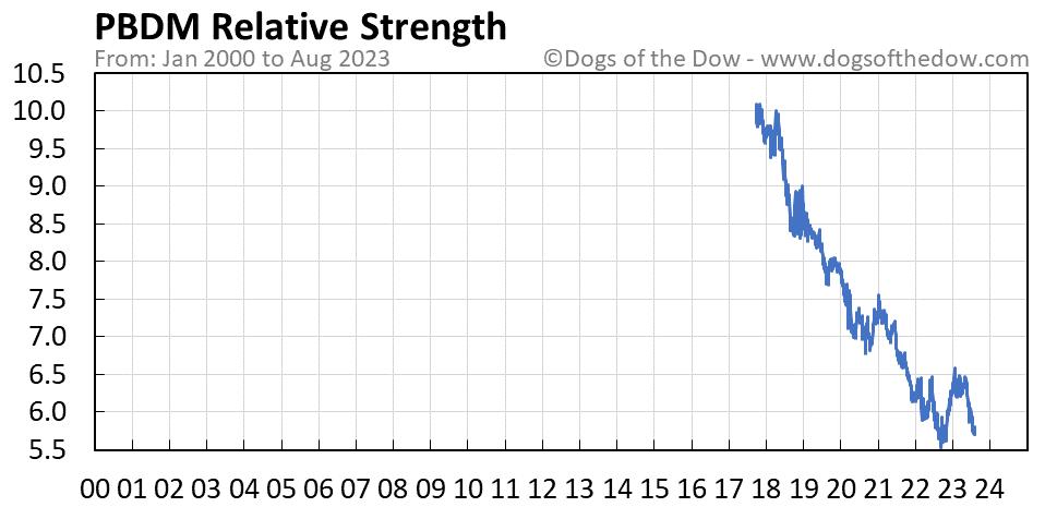 PBDM relative strength chart