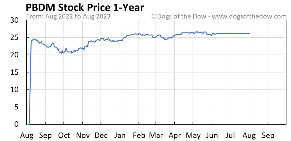 PBDM 1-year stock price chart
