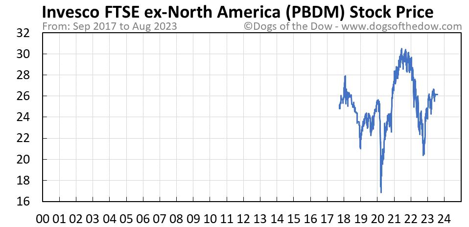 PBDM stock price chart