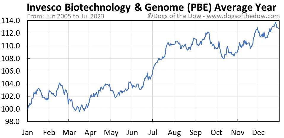 PBE average year chart