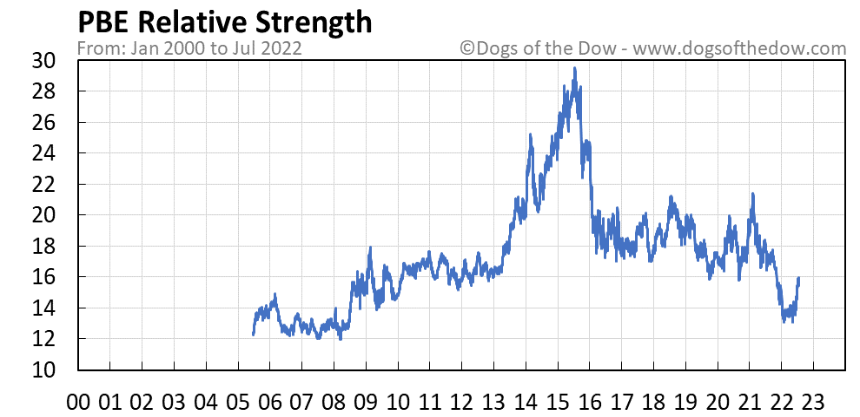 PBE relative strength chart