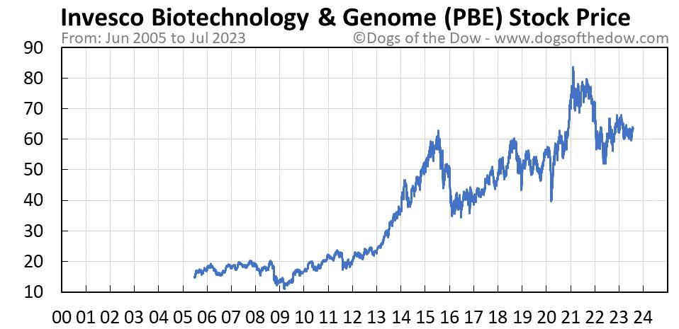 PBE stock price chart