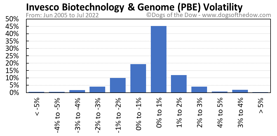 PBE volatility chart