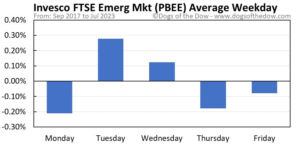 PBEE average weekday chart
