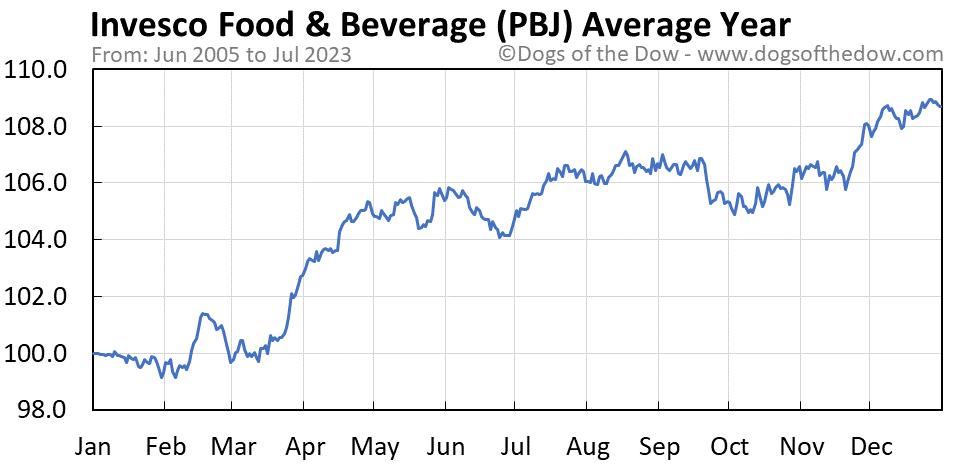 PBJ average year chart