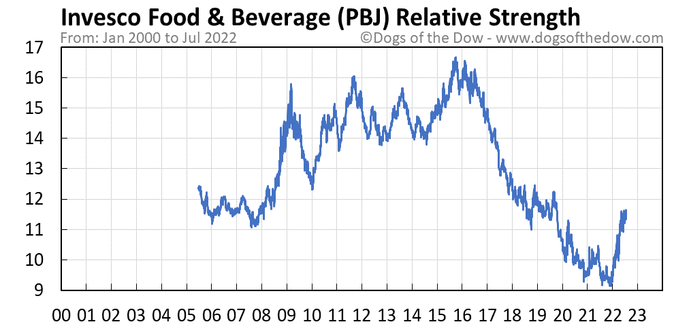 PBJ relative strength chart