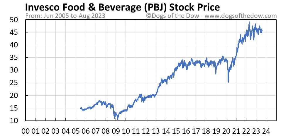 PBJ stock price chart