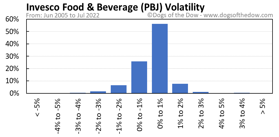 PBJ volatility chart