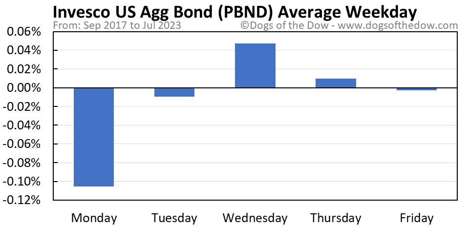 PBND average weekday chart