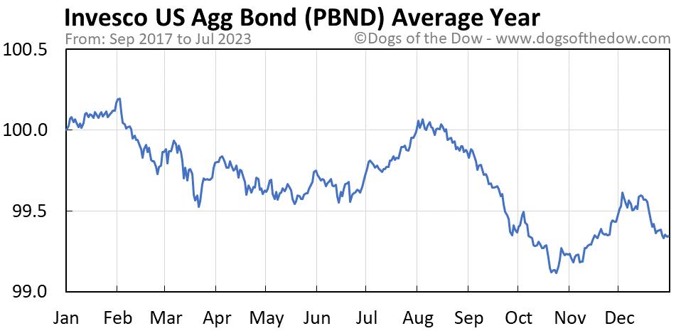 PBND average year chart