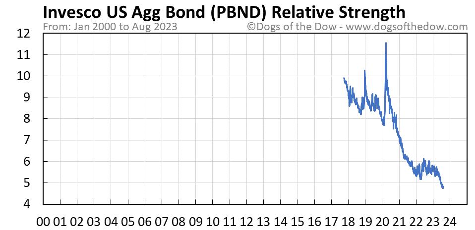 PBND relative strength chart