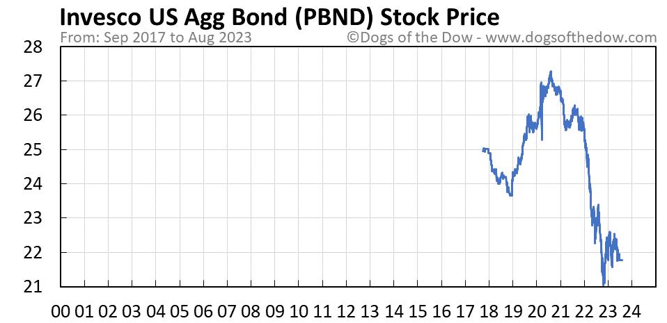 PBND stock price chart