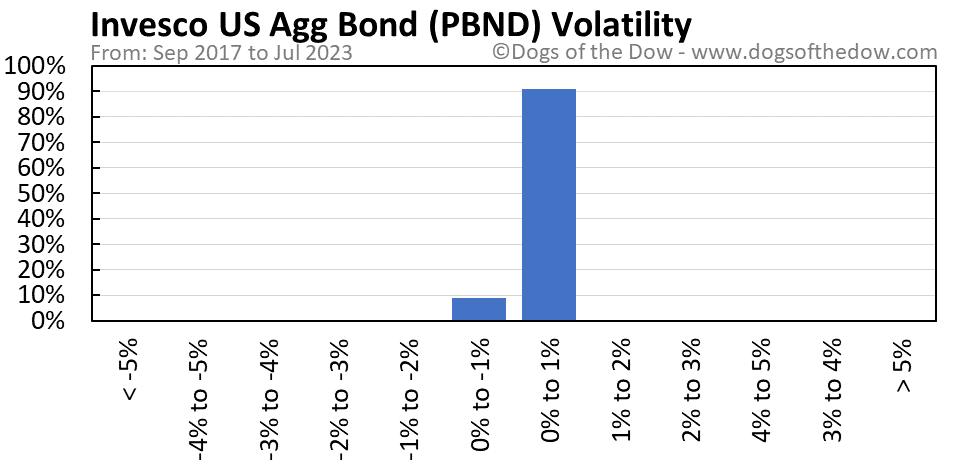 PBND volatility chart