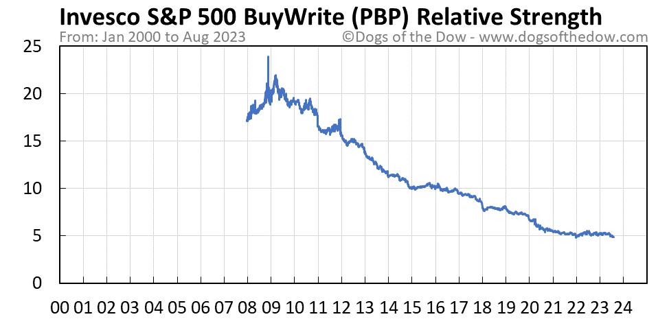 PBP relative strength chart