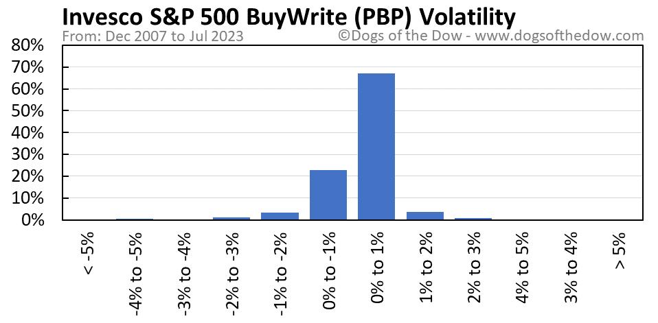 PBP volatility chart