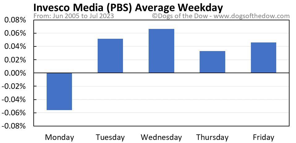 PBS average weekday chart