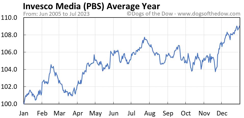 PBS average year chart