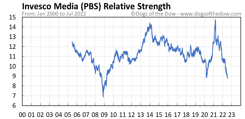 PBS relative strength chart