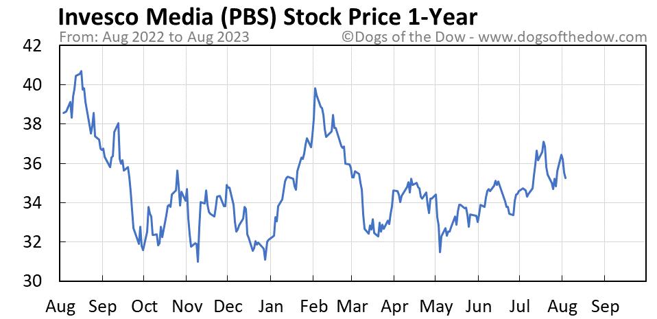 PBS 1-year stock price chart