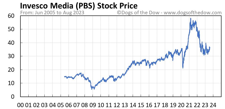 PBS stock price chart