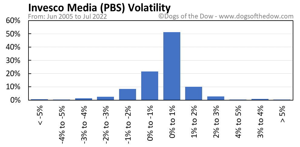 PBS volatility chart