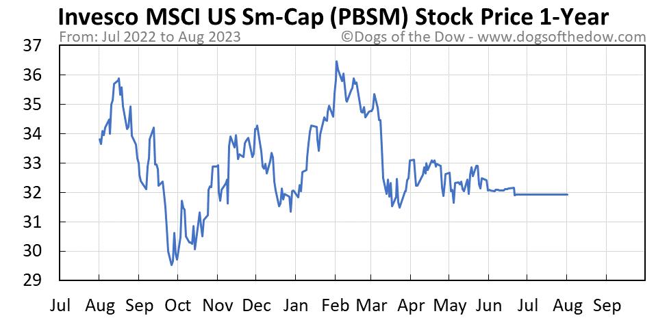 PBSM 1-year stock price chart