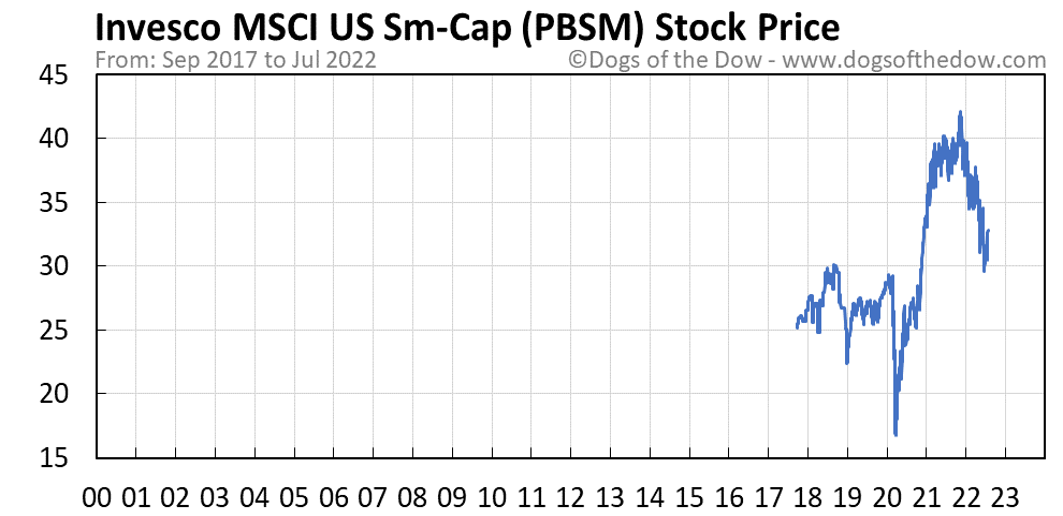 PBSM stock price chart