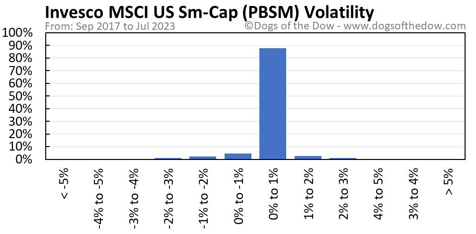 PBSM volatility chart