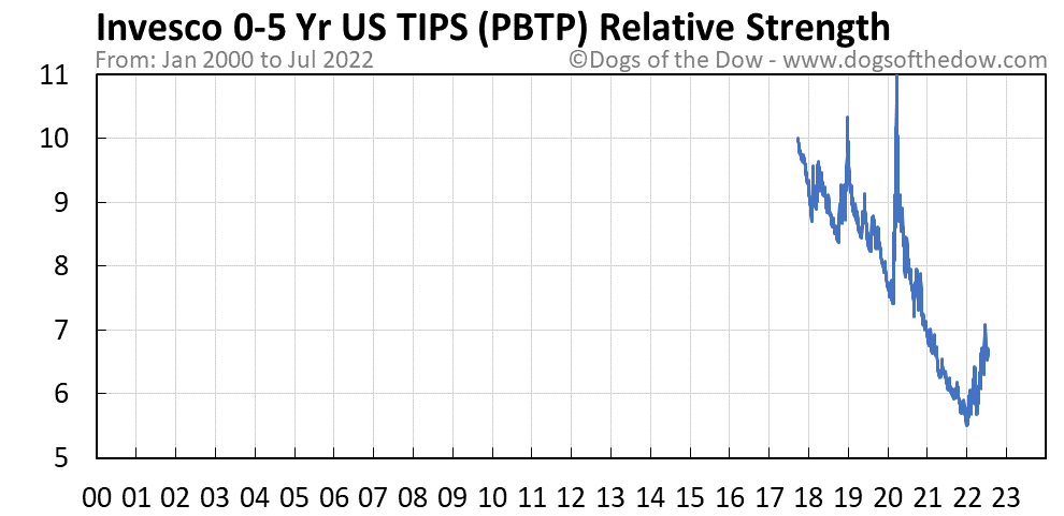 PBTP relative strength chart