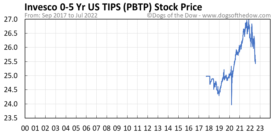 PBTP stock price chart