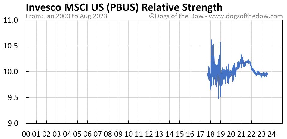 PBUS relative strength chart