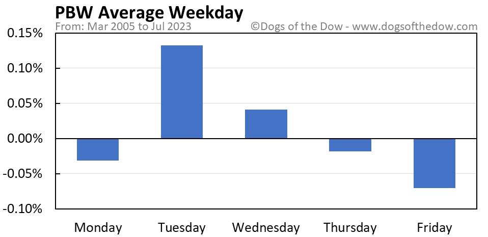 PBW average weekday chart