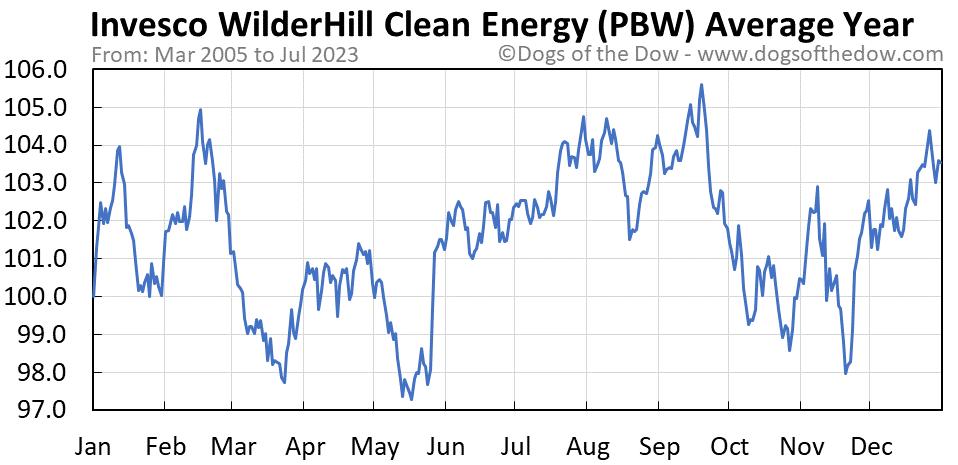 PBW average year chart