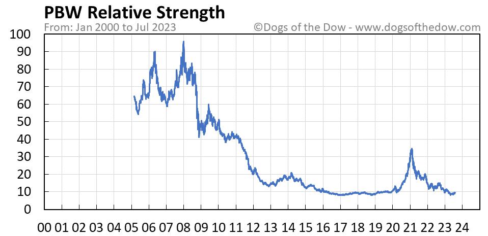 PBW relative strength chart