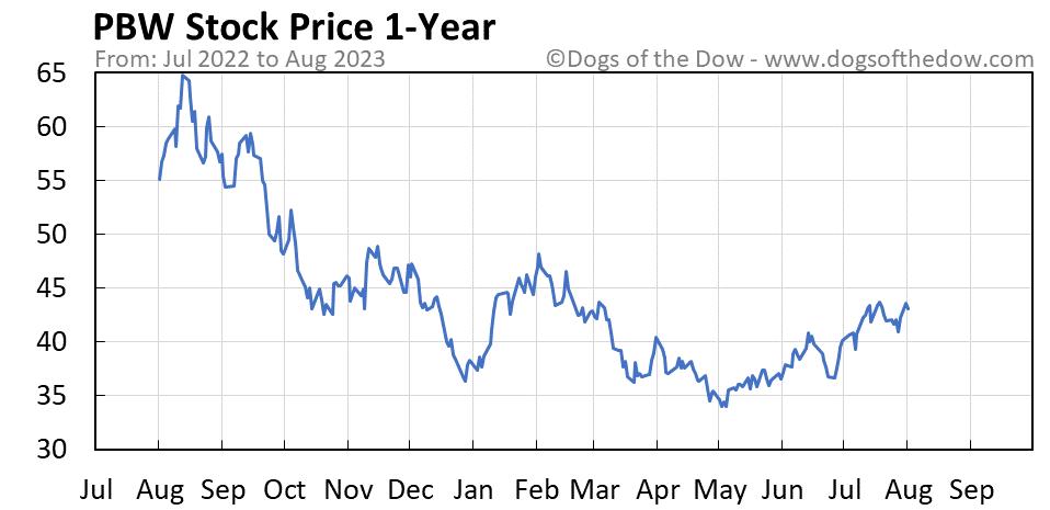 PBW 1-year stock price chart