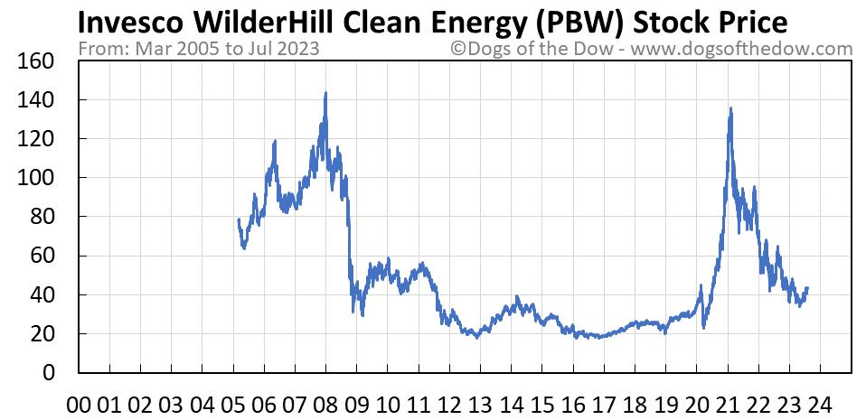 PBW stock price chart